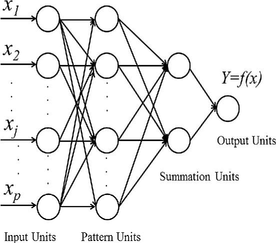 Fig. 4 Block diagram of GRNN architecture