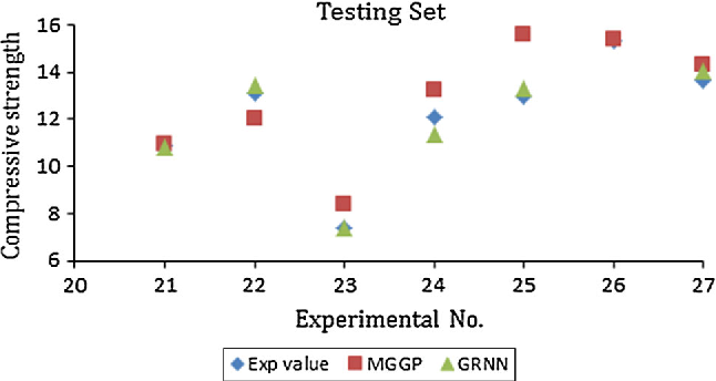 Fig. 6 Comparison between predicted values and experimental values of compressive strength for testing data