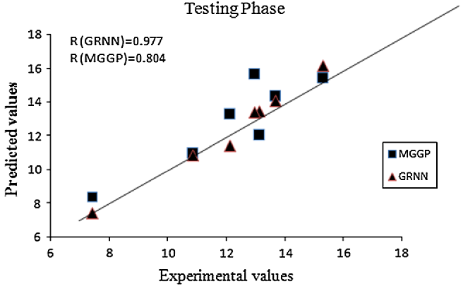 Fig. 8 Comparison between predicted values and experimental values on testing data for measuring compressive strength