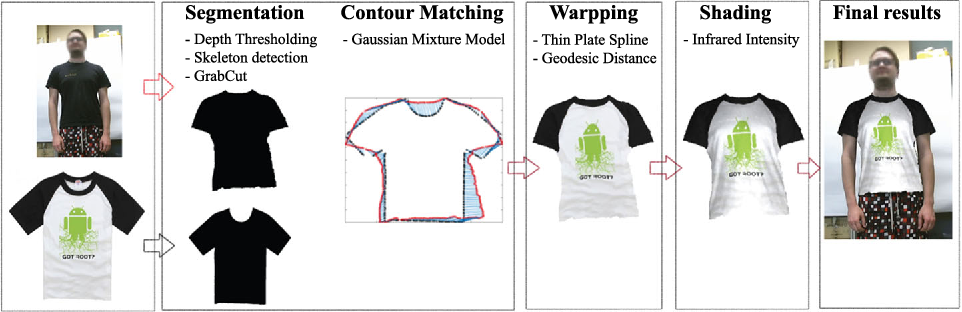 Figure 1 for From 2D to 3D Geodesic-based Garment Matching