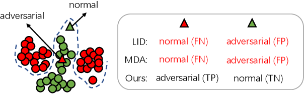 Figure 1 for Learning To Characterize Adversarial Subspaces