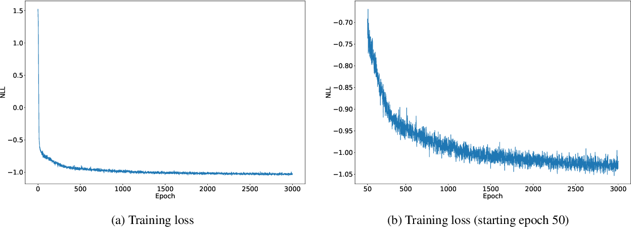Figure 3 for Unsupervised clustering of series using dynamic programming and neural processes