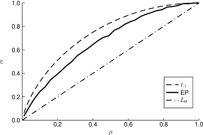 Figure 2 for Compressed sensing reconstruction using Expectation Propagation