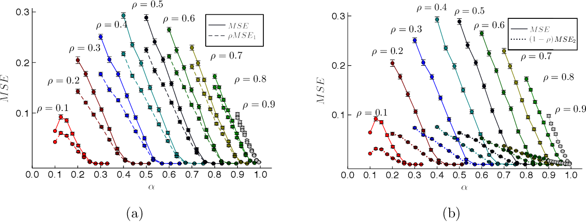 Figure 4 for Compressed sensing reconstruction using Expectation Propagation