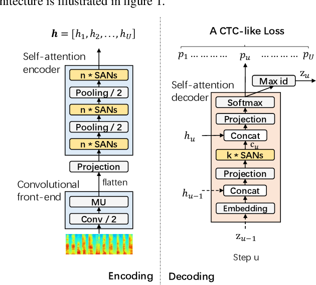 Figure 1 for Self-Attention Aligner: A Latency-Control End-to-End Model for ASR Using Self-Attention Network and Chunk-Hopping