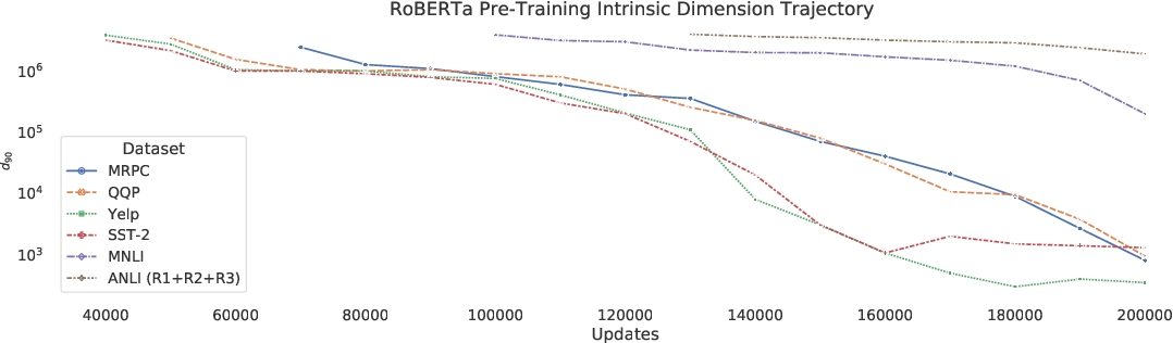 Figure 3 for Intrinsic Dimensionality Explains the Effectiveness of Language Model Fine-Tuning