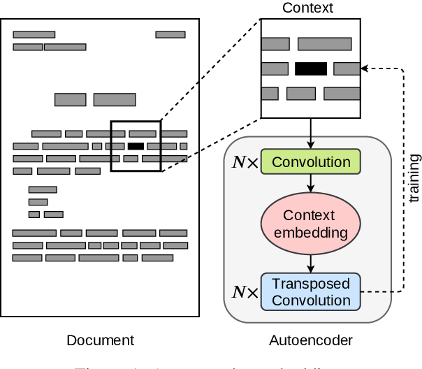 Figure 1 for LAMBERT: Layout-Aware language Modeling using BERT for information extraction