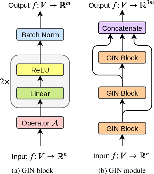 Figure 3 for LAMBERT: Layout-Aware language Modeling using BERT for information extraction