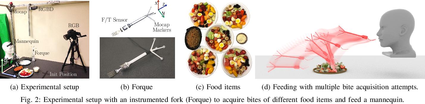 Figure 2 for Towards Robotic Feeding: Role of Haptics in Fork-based Food Manipulation
