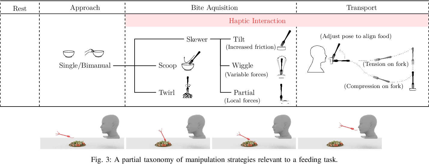 Figure 3 for Towards Robotic Feeding: Role of Haptics in Fork-based Food Manipulation