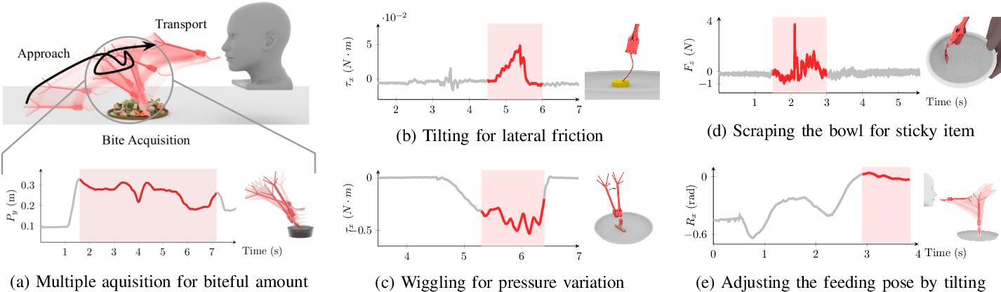 Figure 4 for Towards Robotic Feeding: Role of Haptics in Fork-based Food Manipulation