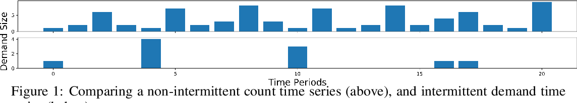 Figure 1 for Intermittent Demand Forecasting with Deep Renewal Processes