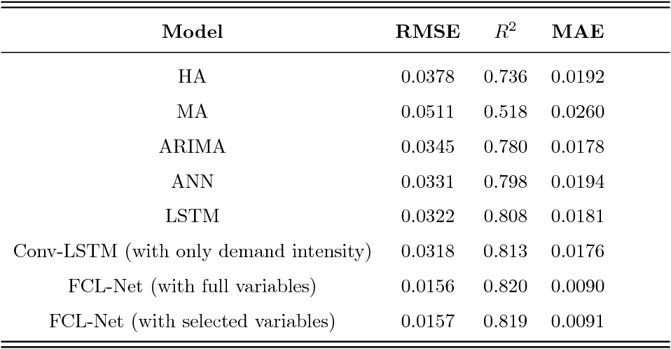 Figure 3 for Short-Term Forecasting of Passenger Demand under On-Demand Ride Services: A Spatio-Temporal Deep Learning Approach