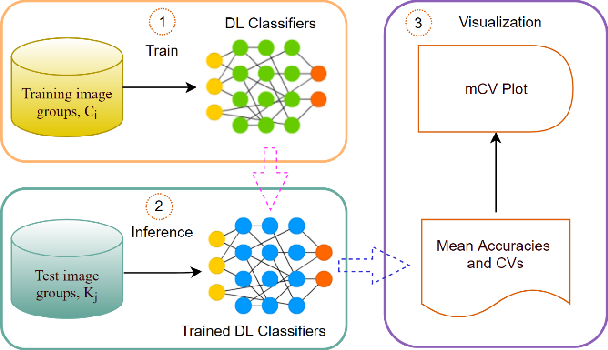 Figure 1 for Benchmarking Deep Learning Classifiers: Beyond Accuracy