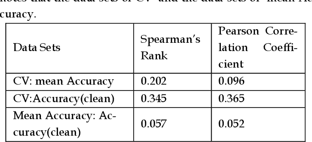 Figure 2 for Benchmarking Deep Learning Classifiers: Beyond Accuracy