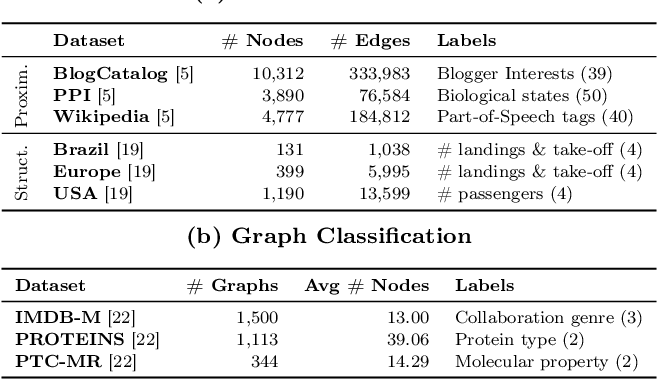 Figure 3 for Node Proximity Is All You Need: Unified Structural and Positional Node and Graph Embedding