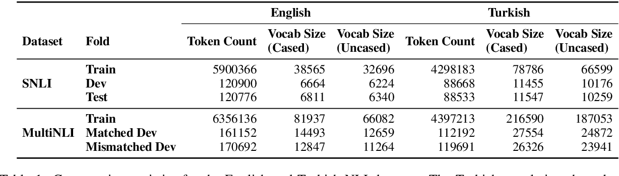 Figure 1 for Use of Machine Translation to Obtain Labeled Datasets for Resource-Constrained Languages