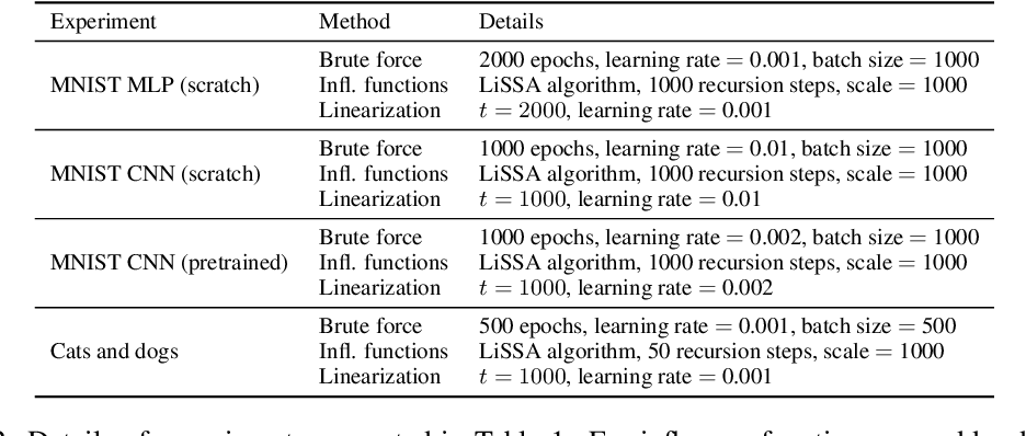 Figure 4 for Estimating informativeness of samples with Smooth Unique Information