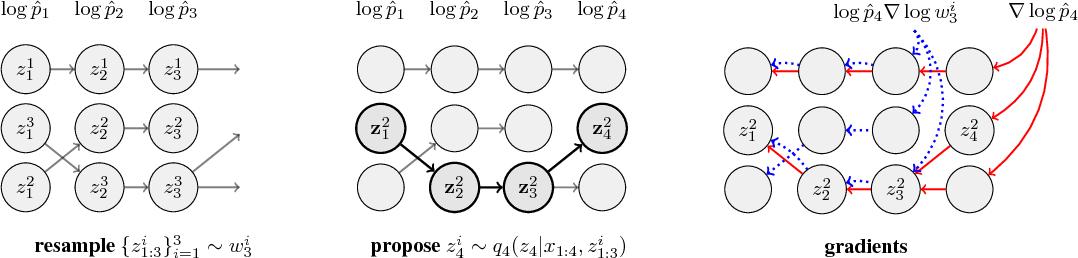 Figure 1 for Filtering Variational Objectives