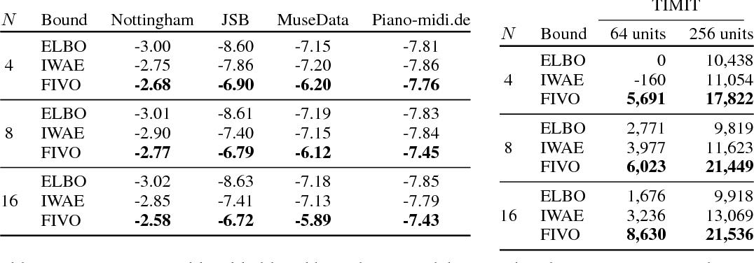 Figure 2 for Filtering Variational Objectives