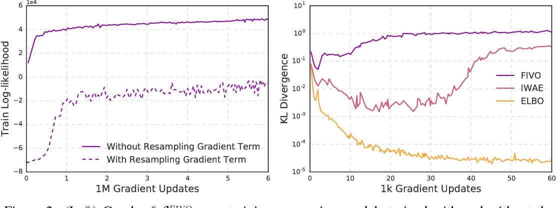 Figure 3 for Filtering Variational Objectives