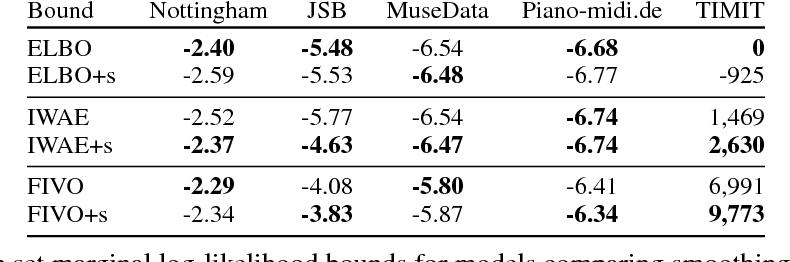 Figure 4 for Filtering Variational Objectives