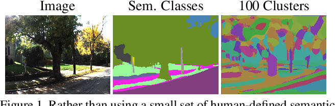 Figure 1 for Fine-Grained Segmentation Networks: Self-Supervised Segmentation for Improved Long-Term Visual Localization