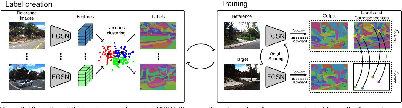 Figure 3 for Fine-Grained Segmentation Networks: Self-Supervised Segmentation for Improved Long-Term Visual Localization