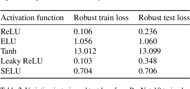 Figure 4 for Lower Bounds on Cross-Entropy Loss in the Presence of Test-time Adversaries