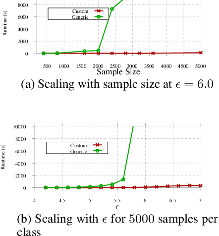 Figure 3 for Lower Bounds on Cross-Entropy Loss in the Presence of Test-time Adversaries