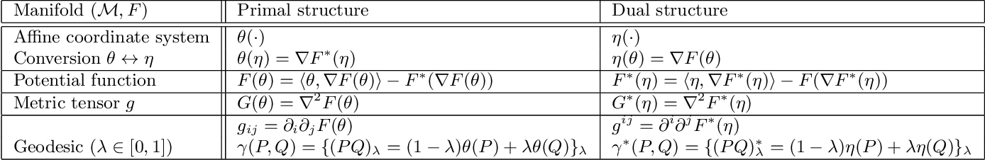 Figure 1 for Monte Carlo Information Geometry: The dually flat case