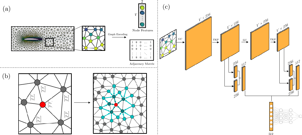 Figure 1 for Graph Convolutional Neural Networks for Body Force Prediction