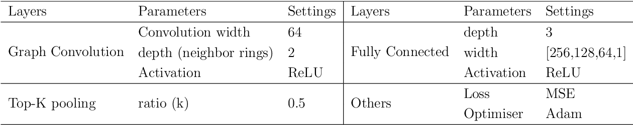 Figure 2 for Graph Convolutional Neural Networks for Body Force Prediction
