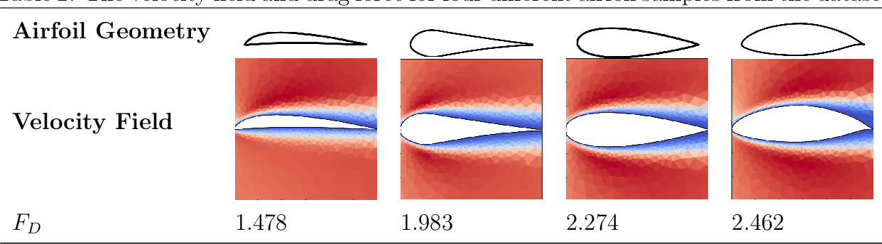 Figure 4 for Graph Convolutional Neural Networks for Body Force Prediction