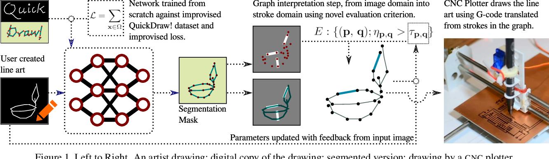 Figure 1 for Can I teach a robot to replicate a line art