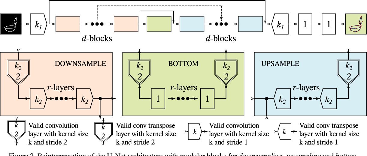 Figure 3 for Can I teach a robot to replicate a line art