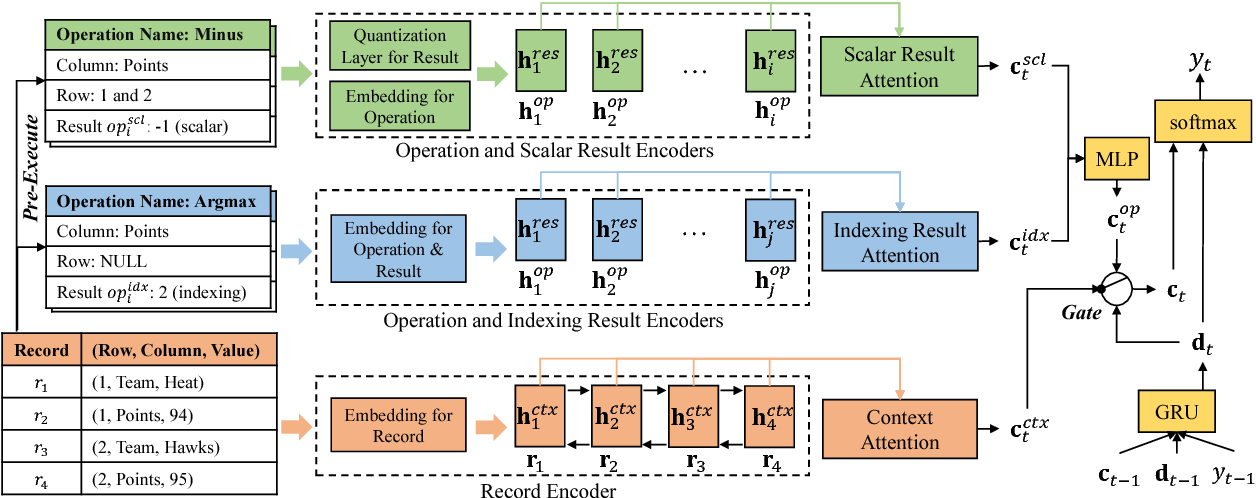 Figure 2 for Operations Guided Neural Networks for High Fidelity Data-To-Text Generation