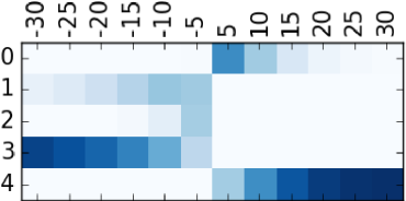 Figure 4 for Operations Guided Neural Networks for High Fidelity Data-To-Text Generation