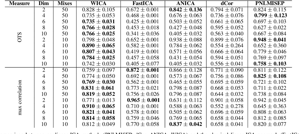 Figure 2 for WICA: nonlinear weighted ICA