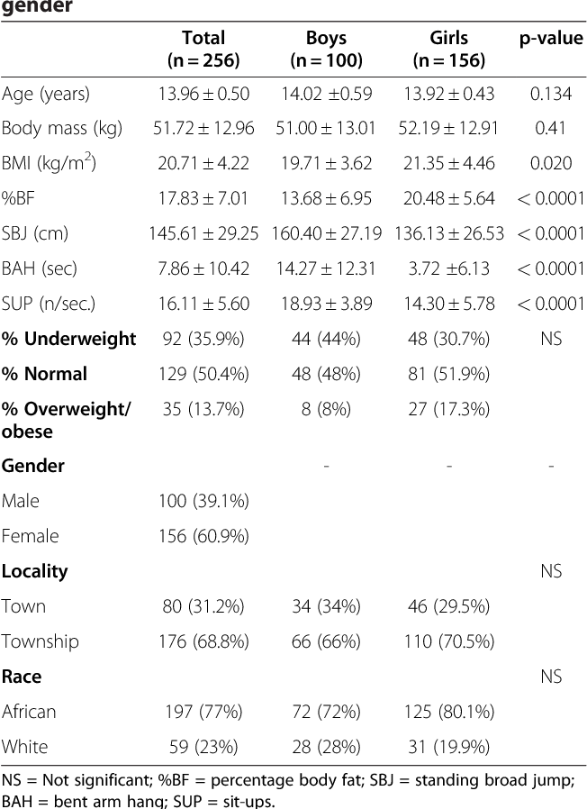 The relationship between body composition and physical fitness in 14