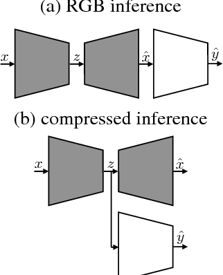 Figure 2 for Towards Image Understanding from Deep Compression without Decoding