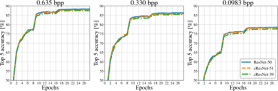 Figure 4 for Towards Image Understanding from Deep Compression without Decoding