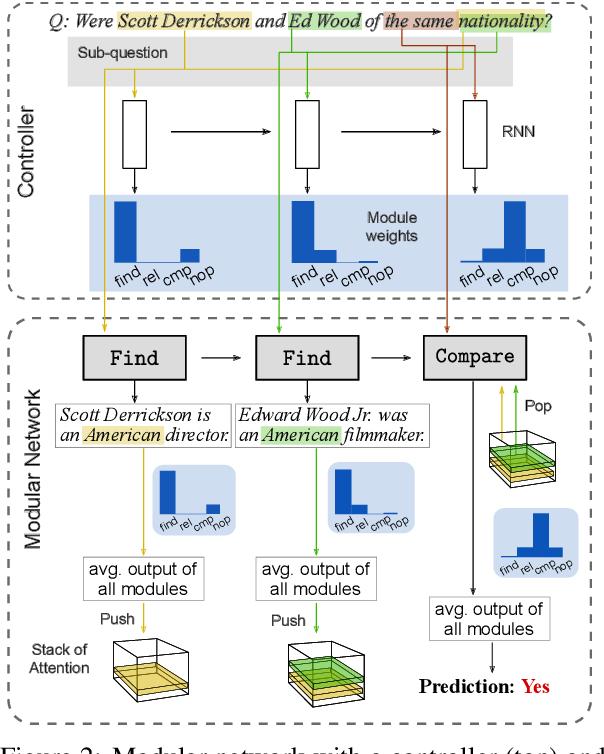 Figure 3 for Self-Assembling Modular Networks for Interpretable Multi-Hop Reasoning