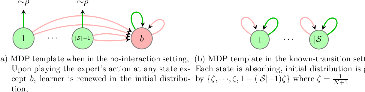 Figure 2 for Toward the Fundamental Limits of Imitation Learning