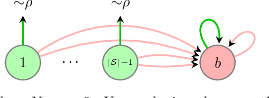 Figure 3 for Toward the Fundamental Limits of Imitation Learning