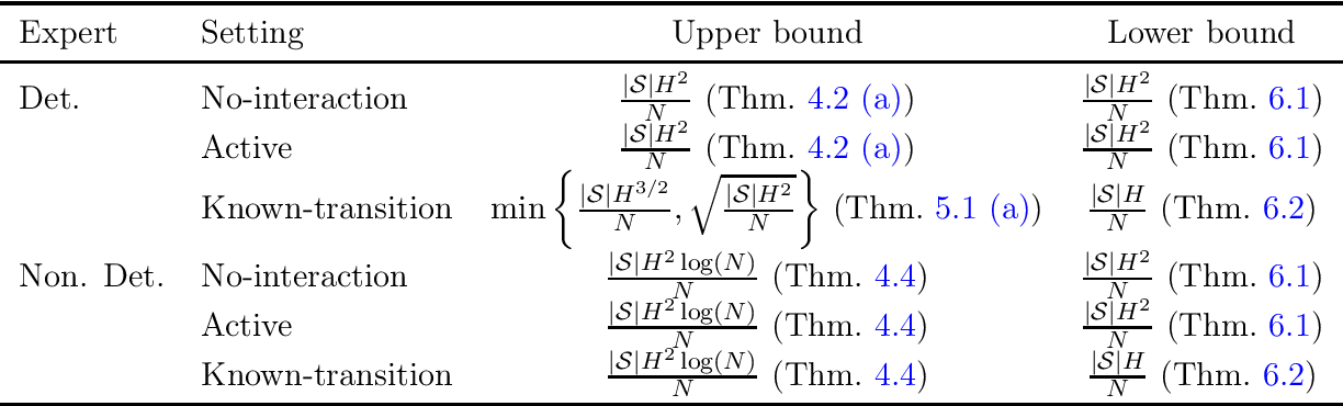 Figure 1 for Toward the Fundamental Limits of Imitation Learning