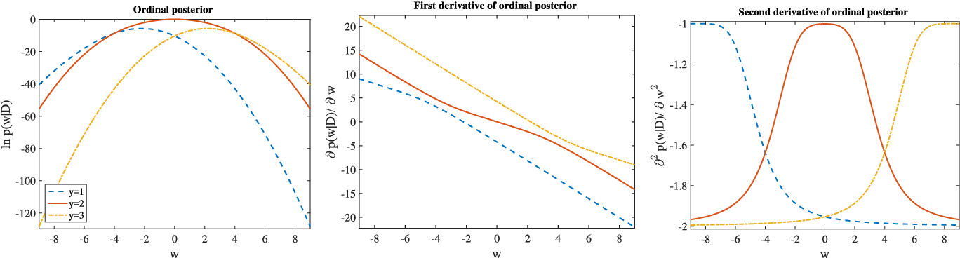 Figure 1 for Incremental Sparse Bayesian Ordinal Regression
