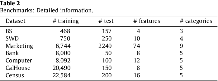 Figure 2 for Incremental Sparse Bayesian Ordinal Regression