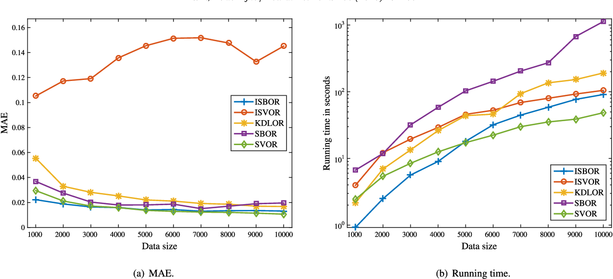 Figure 3 for Incremental Sparse Bayesian Ordinal Regression