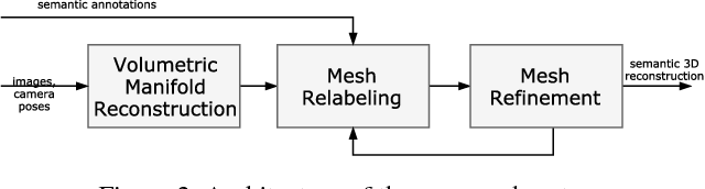 Figure 3 for Multi-View Stereo with Single-View Semantic Mesh Refinement